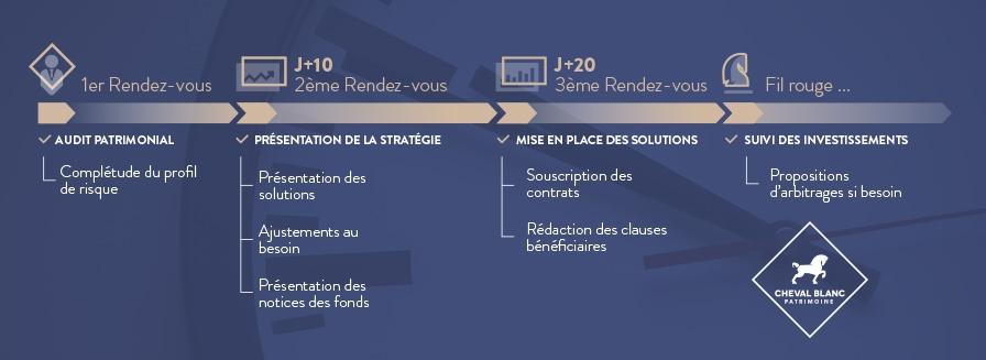 Assurance-vie Luxembourgeoise : Le process de souscription