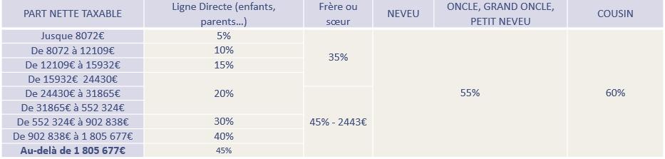Droit De Succession Cheval Blanc Patrimoine