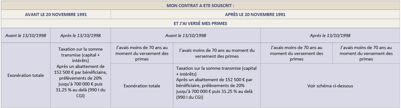 Assurance Vie Beneficiaire Cheval Blanc Patrimoine