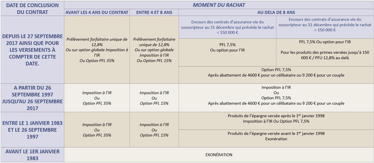 Fiscalite Assurance Vie Cheval Blanc Patrimoine