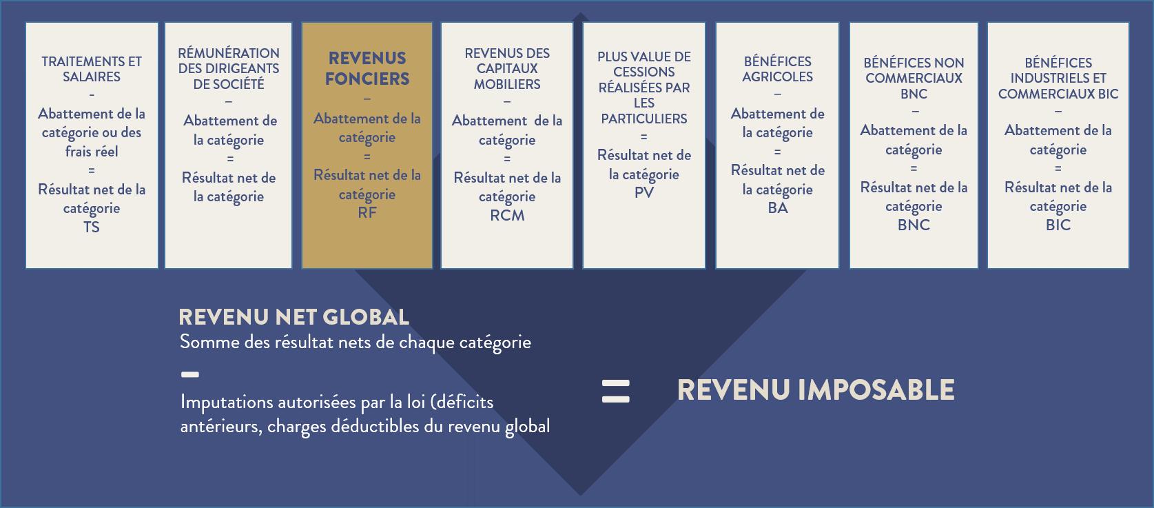 Tableau de la composition du revenu imposable