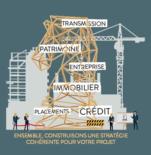 construction de stratégie cohérente