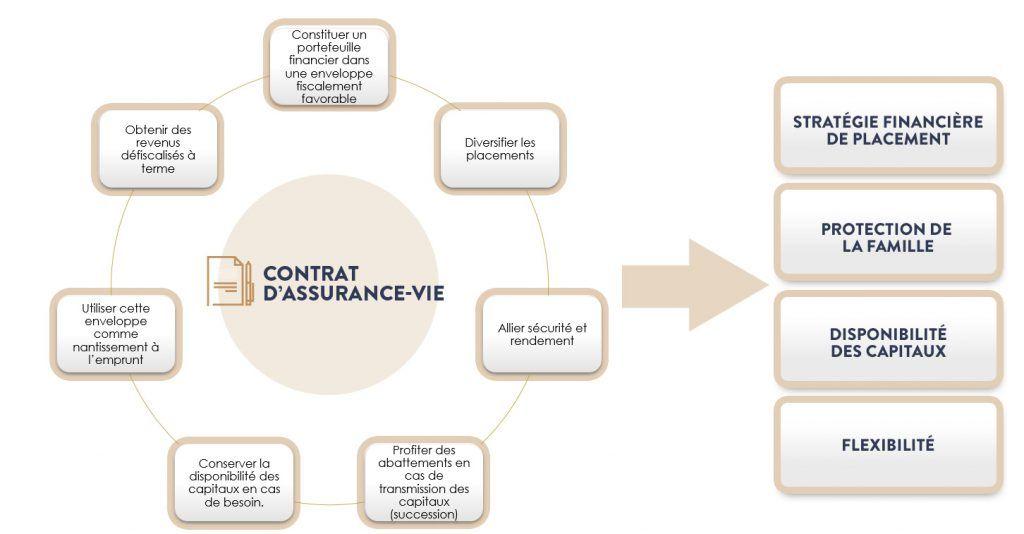 Pourquoi souscrire un contrat d'assurance vie ? SCHEMA