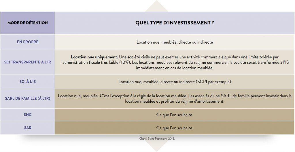 Véhicule d'investissement : quel type d'investissement - TABLEAU