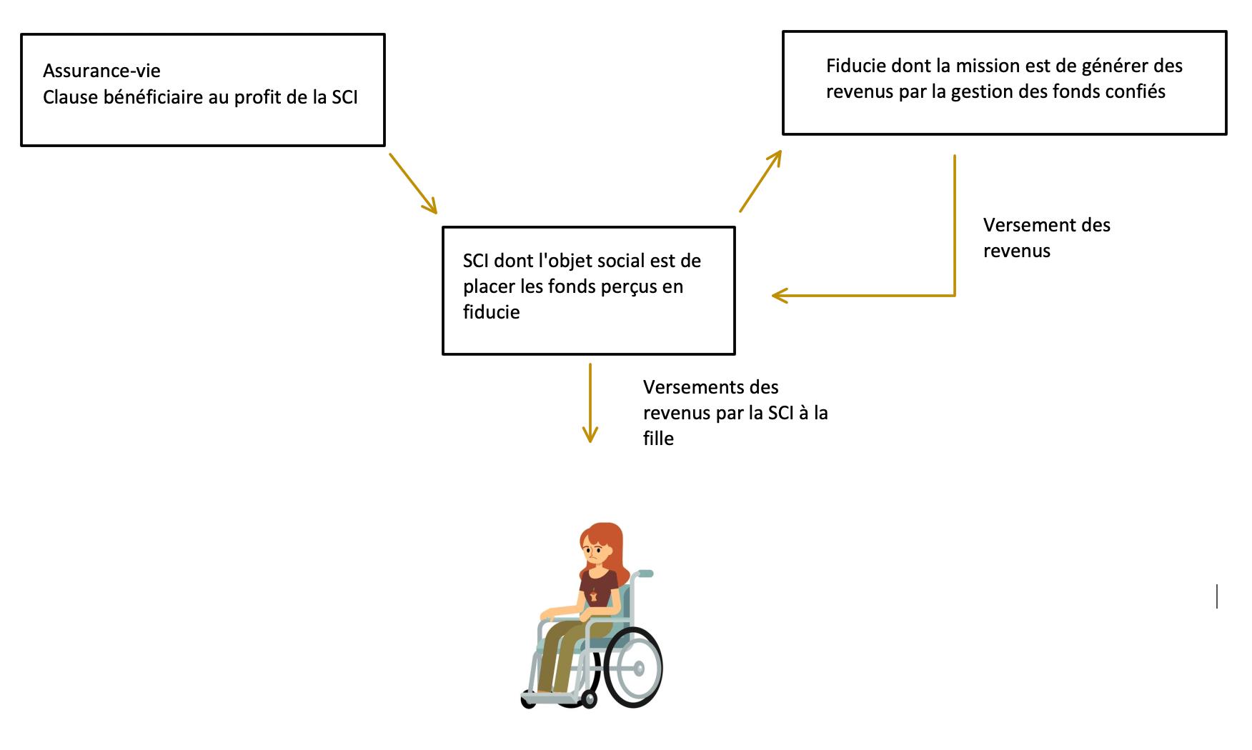 Rédaction de la clause bénéficiaire