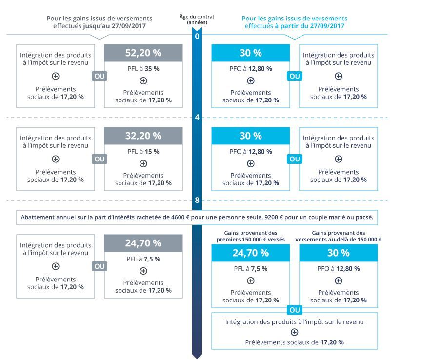 la fiscalité des contrats d'assurance vie en cas de rachat